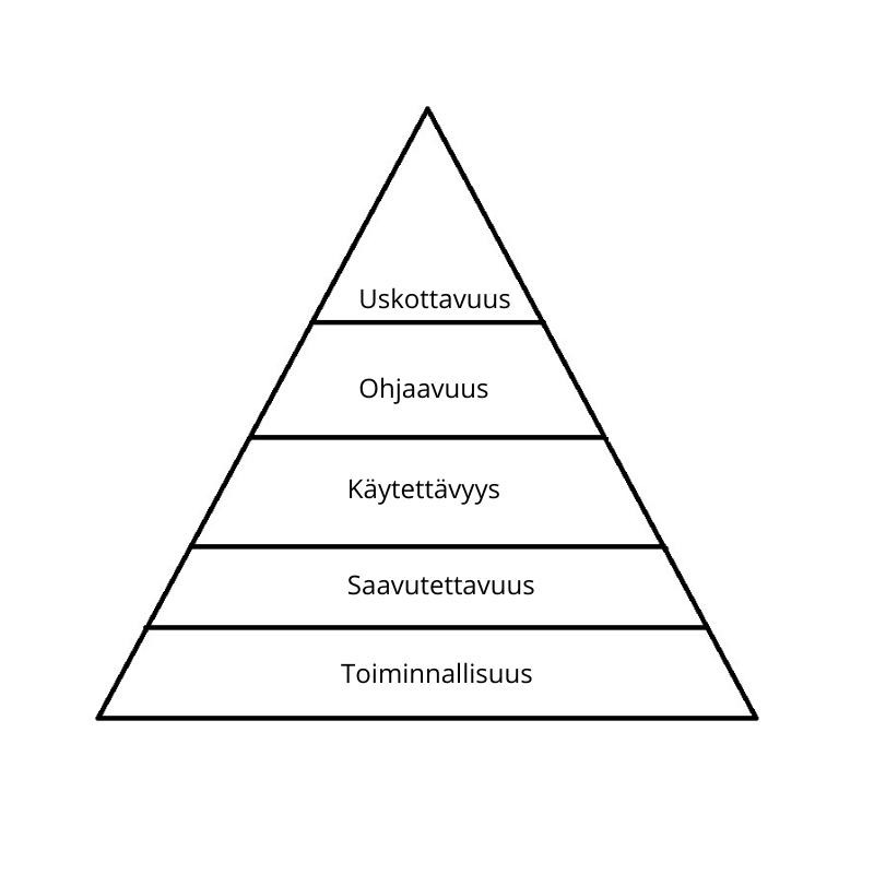 Konversio optimointipyramidi